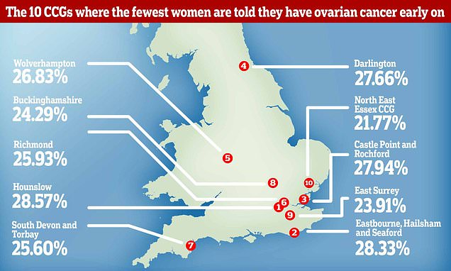 Ovarian cancer 'postcode lottery'
