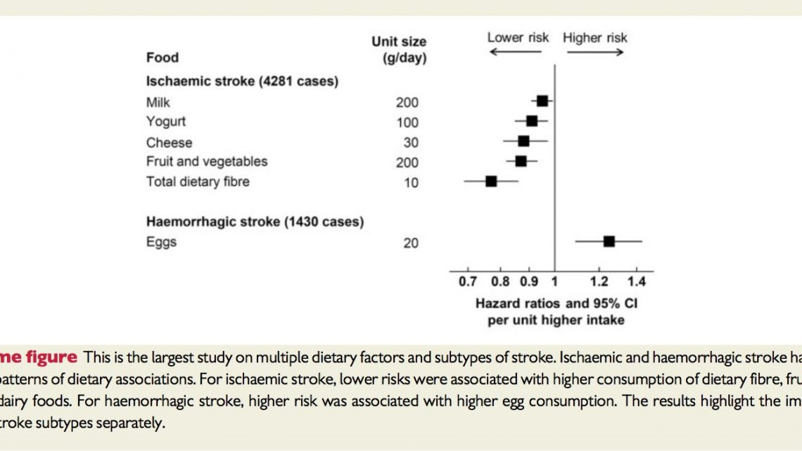 Study of 418,000 Europeans finds different foods linked to different types of stroke