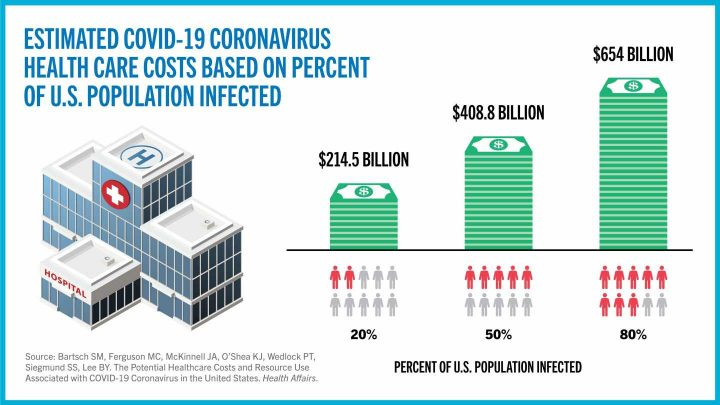 COVID-19 coronavirus could cost the US billions in medical expenses