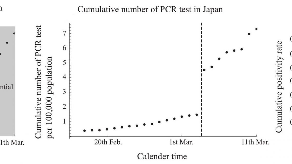 Growth rate of the COVID-19 pandemic may be obscured due to changes in testing rates